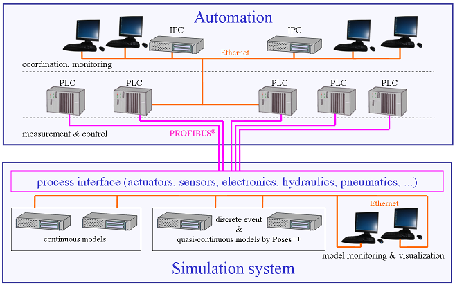 Simulation/Automation structure